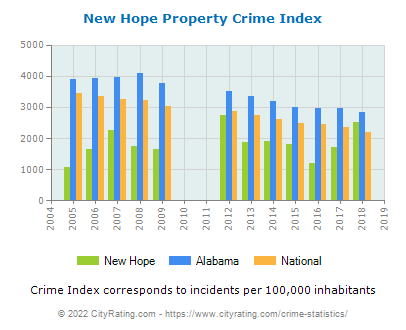 New Hope Property Crime vs. State and National Per Capita