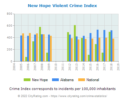 New Hope Violent Crime vs. State and National Per Capita