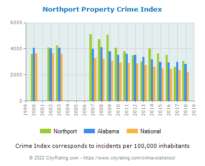 Northport Property Crime vs. State and National Per Capita