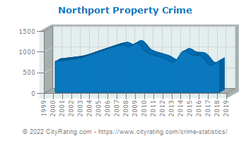 Northport Property Crime
