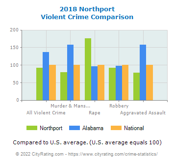Northport Violent Crime vs. State and National Comparison