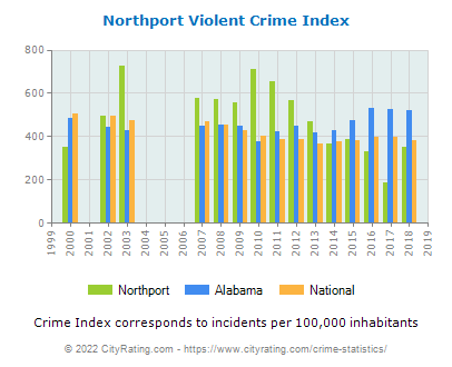 Northport Violent Crime vs. State and National Per Capita