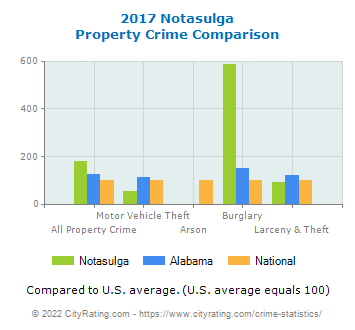 Notasulga Property Crime vs. State and National Comparison