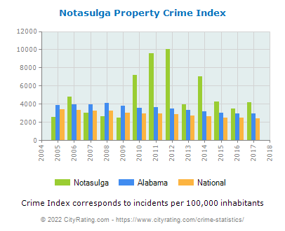 Notasulga Property Crime vs. State and National Per Capita