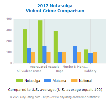 Notasulga Violent Crime vs. State and National Comparison
