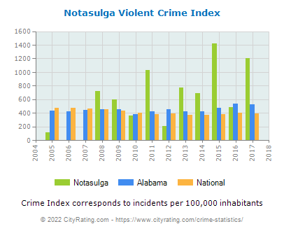 Notasulga Violent Crime vs. State and National Per Capita