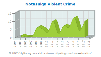 Notasulga Violent Crime