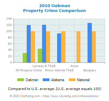 Oakman Property Crime vs. State and National Comparison