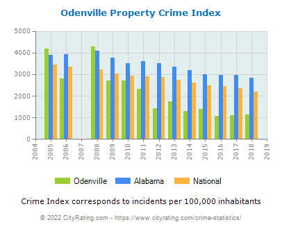 Odenville Property Crime vs. State and National Per Capita