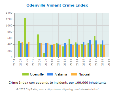 Odenville Violent Crime vs. State and National Per Capita