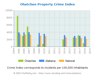 Ohatchee Property Crime vs. State and National Per Capita
