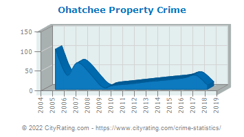 Ohatchee Property Crime