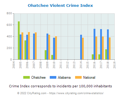 Ohatchee Violent Crime vs. State and National Per Capita