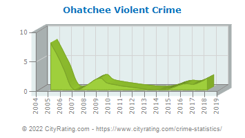 Ohatchee Violent Crime