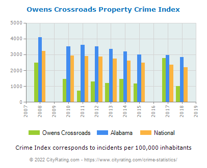 Owens Crossroads Property Crime vs. State and National Per Capita