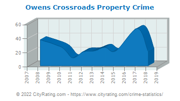 Owens Crossroads Property Crime