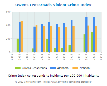 Owens Crossroads Violent Crime vs. State and National Per Capita