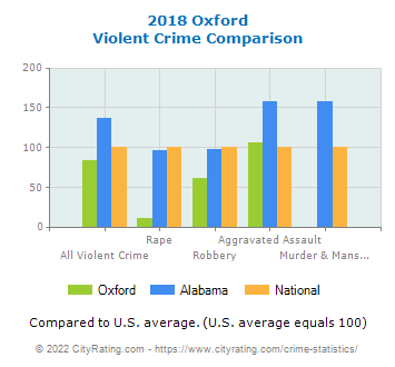 Oxford Violent Crime vs. State and National Comparison