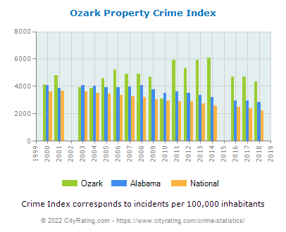Ozark Property Crime vs. State and National Per Capita