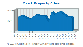 Ozark Property Crime