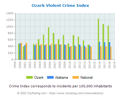 Ozark Violent Crime vs. State and National Per Capita