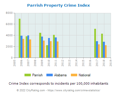 Parrish Property Crime vs. State and National Per Capita