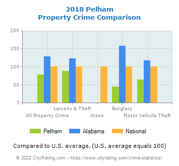 Pelham Property Crime vs. State and National Comparison