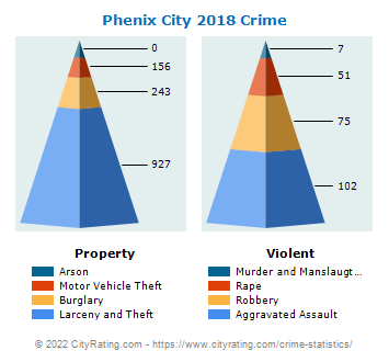 Phenix City Crime 2018