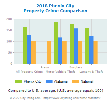 Phenix City Property Crime vs. State and National Comparison