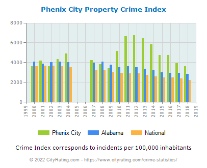Phenix City Property Crime vs. State and National Per Capita