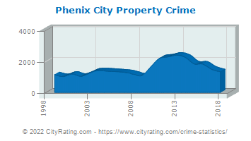 Phenix City Property Crime