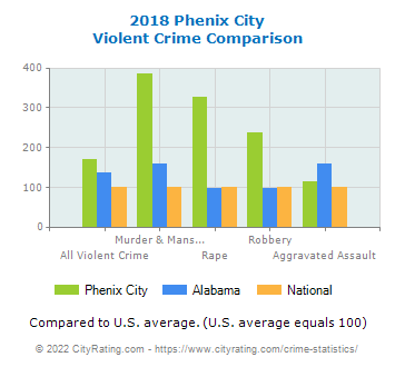 Phenix City Violent Crime vs. State and National Comparison