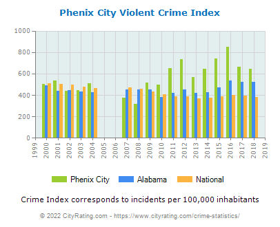 Phenix City Violent Crime vs. State and National Per Capita
