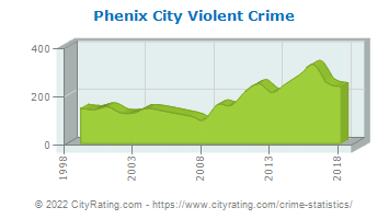 Phenix City Violent Crime
