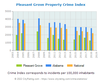 Pleasant Grove Property Crime vs. State and National Per Capita