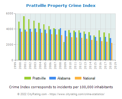 Prattville Property Crime vs. State and National Per Capita