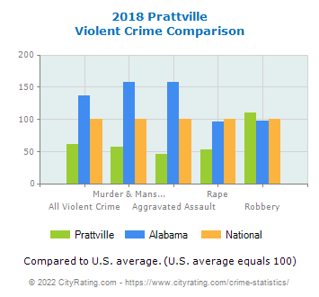 Prattville Violent Crime vs. State and National Comparison