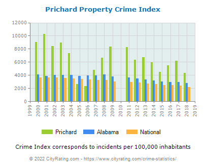 Prichard Property Crime vs. State and National Per Capita