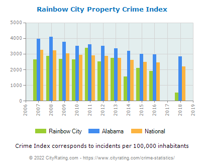 Rainbow City Property Crime vs. State and National Per Capita