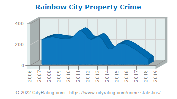 Rainbow City Property Crime