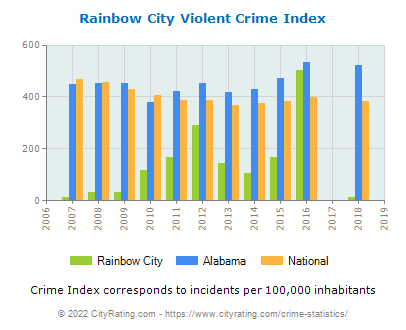 Rainbow City Violent Crime vs. State and National Per Capita