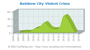 Rainbow City Violent Crime