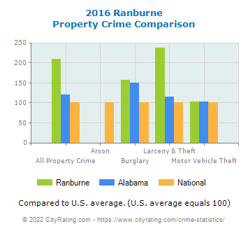 Ranburne Property Crime vs. State and National Comparison