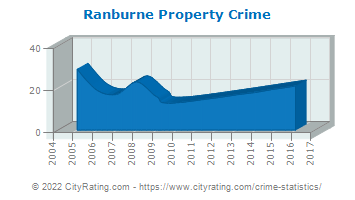 Ranburne Property Crime
