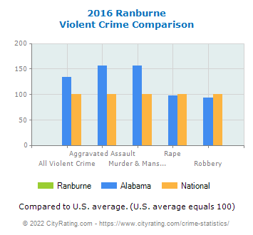 Ranburne Violent Crime vs. State and National Comparison