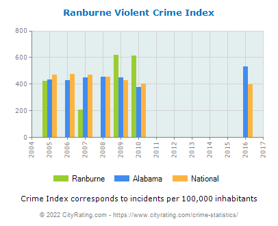 Ranburne Violent Crime vs. State and National Per Capita