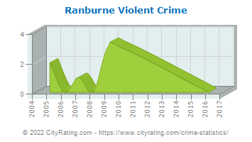 Ranburne Violent Crime