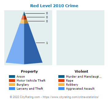 Red Level Crime 2010