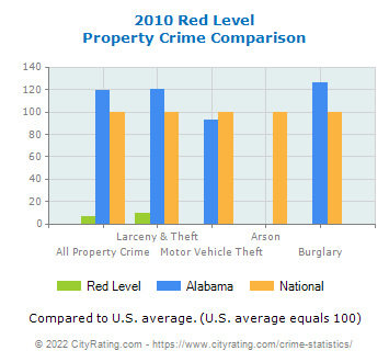 Red Level Property Crime vs. State and National Comparison