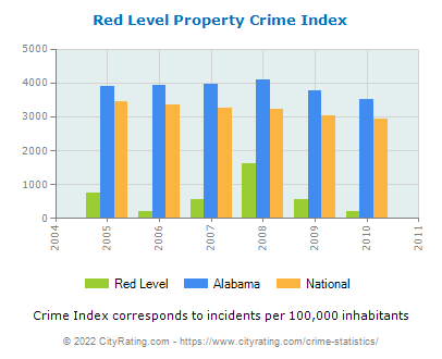 Red Level Property Crime vs. State and National Per Capita